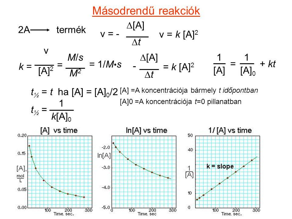 Másodrendű reakciók v = - D[A] Dt 2A termék v = k [A]2 v [A]2 M/s M2 =